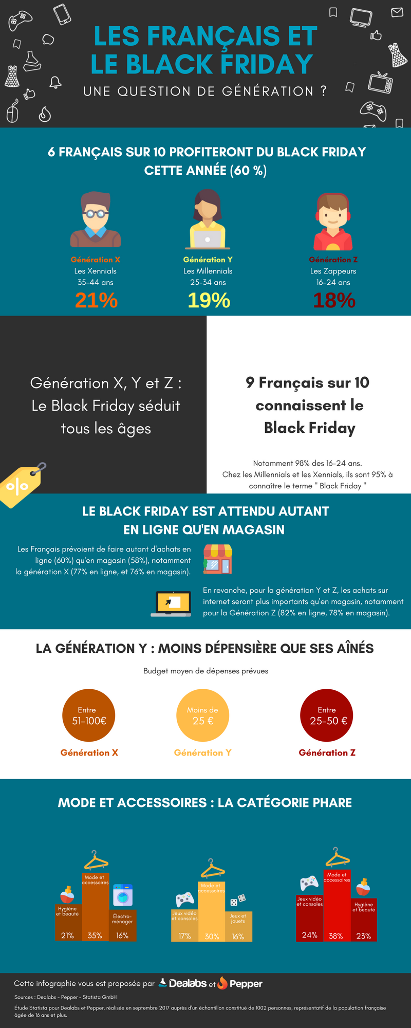 262554 infographie%20dealabs%20 %20les%20fran%c3%a7ais%20et%20le%20black%20friday fbf632 original 1509023249