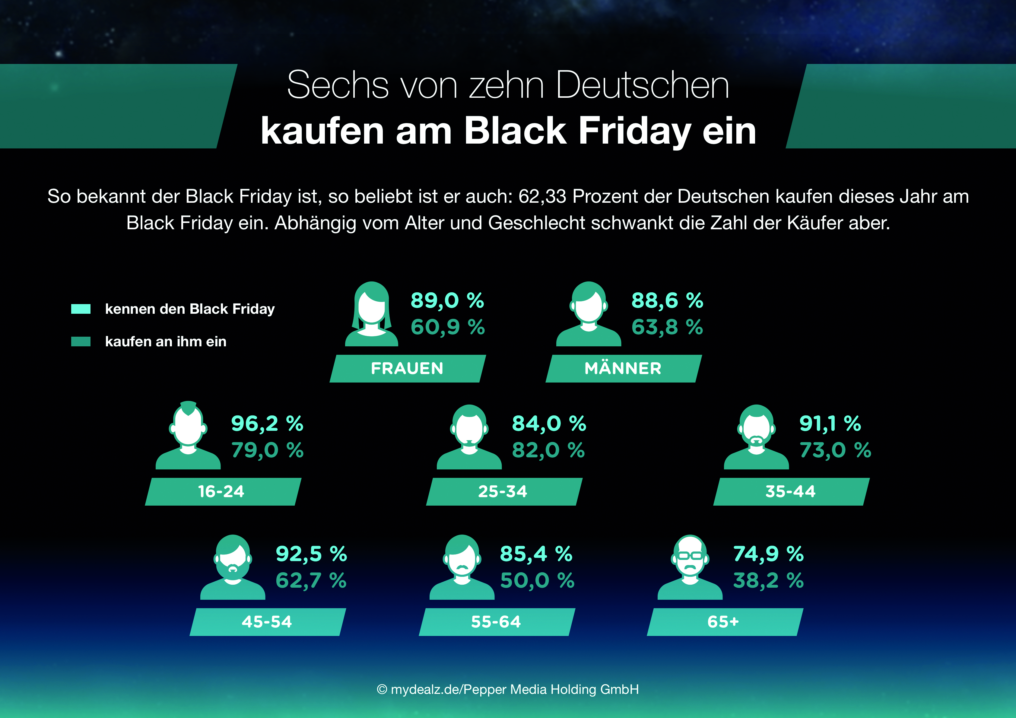 studie zum shopping event black friday so beliebt ist die. Black Bedroom Furniture Sets. Home Design Ideas