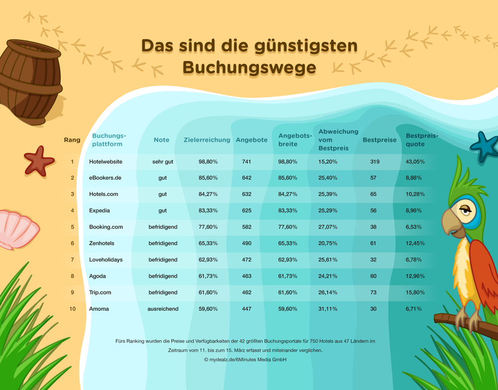 307578 infografik mydealz ota vergleich web horizontal b56b9c large 1553588998