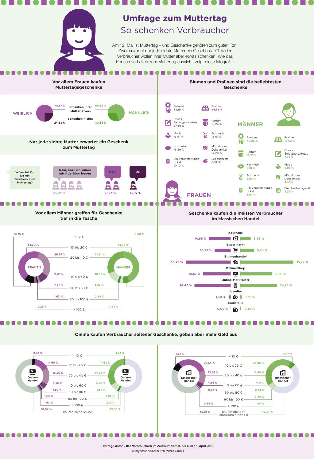 311264 infografik muttertag mydealz web 08854d original 1556801264