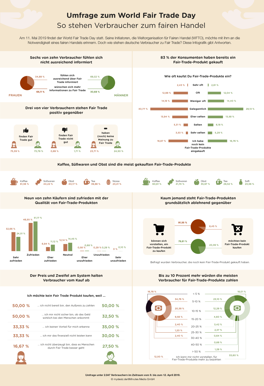 311517 %20fair trade infografik web mydealz a7c97f original 1556890862