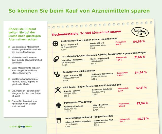 330284 infografik arzneimittelvergleich web d53774 original 1568378833
