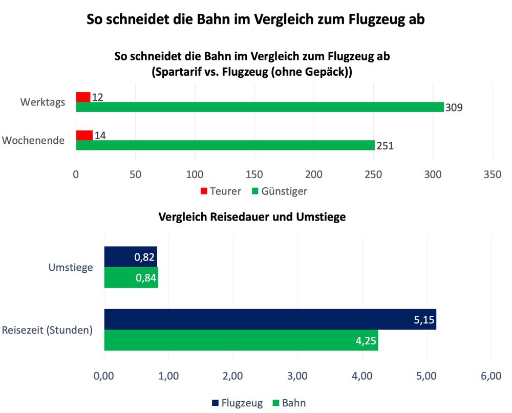 343185 bahn vs flugzeug e7da5b large 1579537857