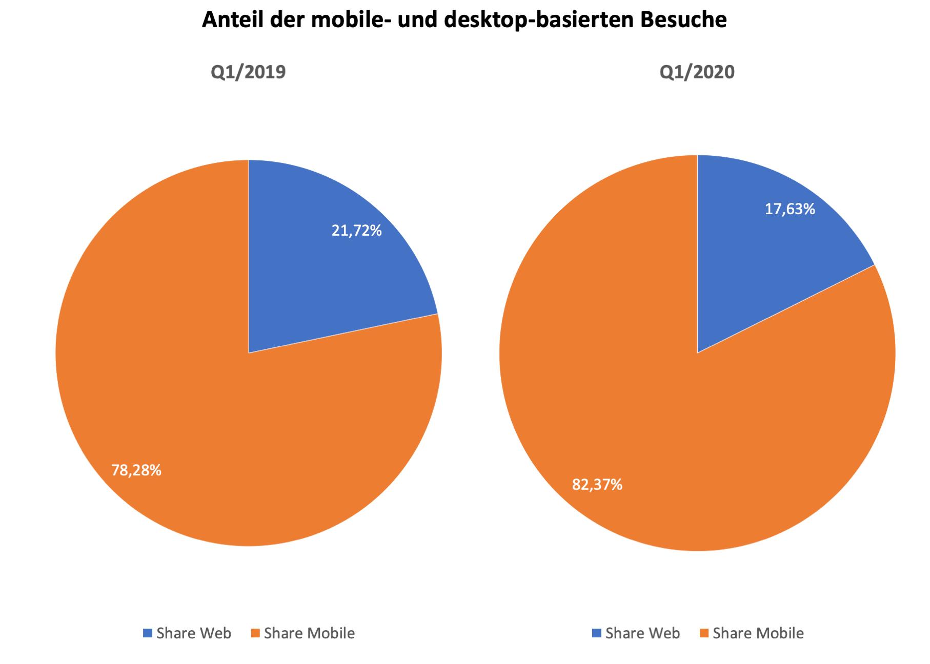 351359 mobile vs desktop global d09238 original 1586181836