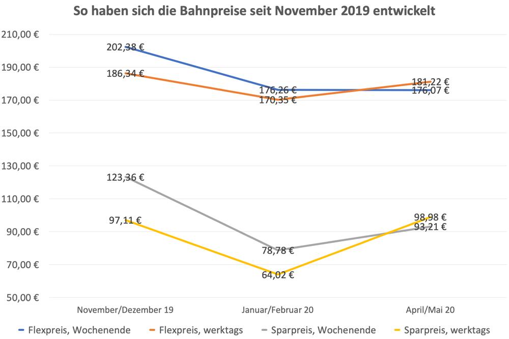 352526 diagramm so haben sich die bahnpreise seit november 2019 entwickelt 942926 large 1587105439