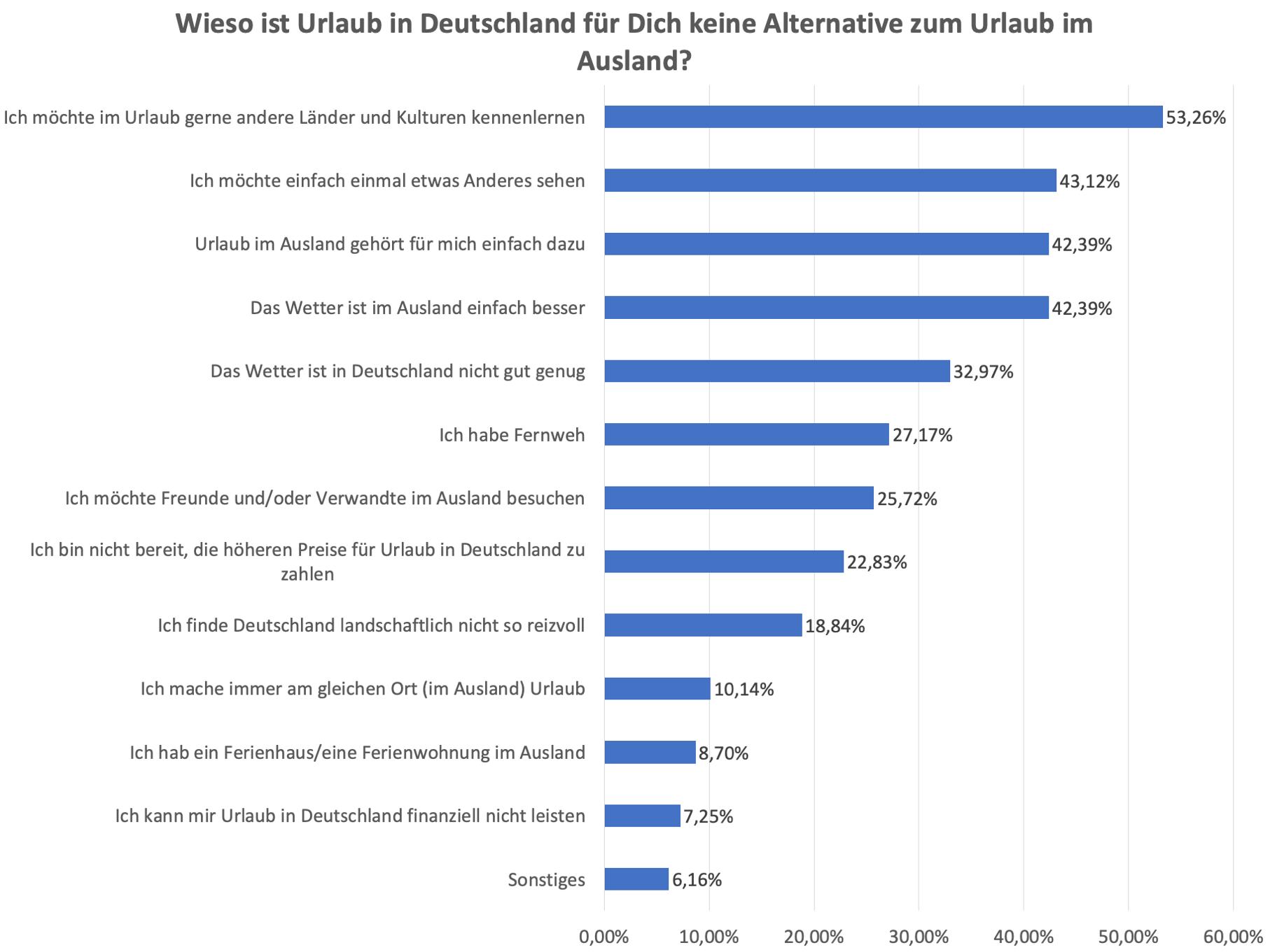 354633 kein urlaub in deutschland gru%cc%88nde c955cb original 1589295884
