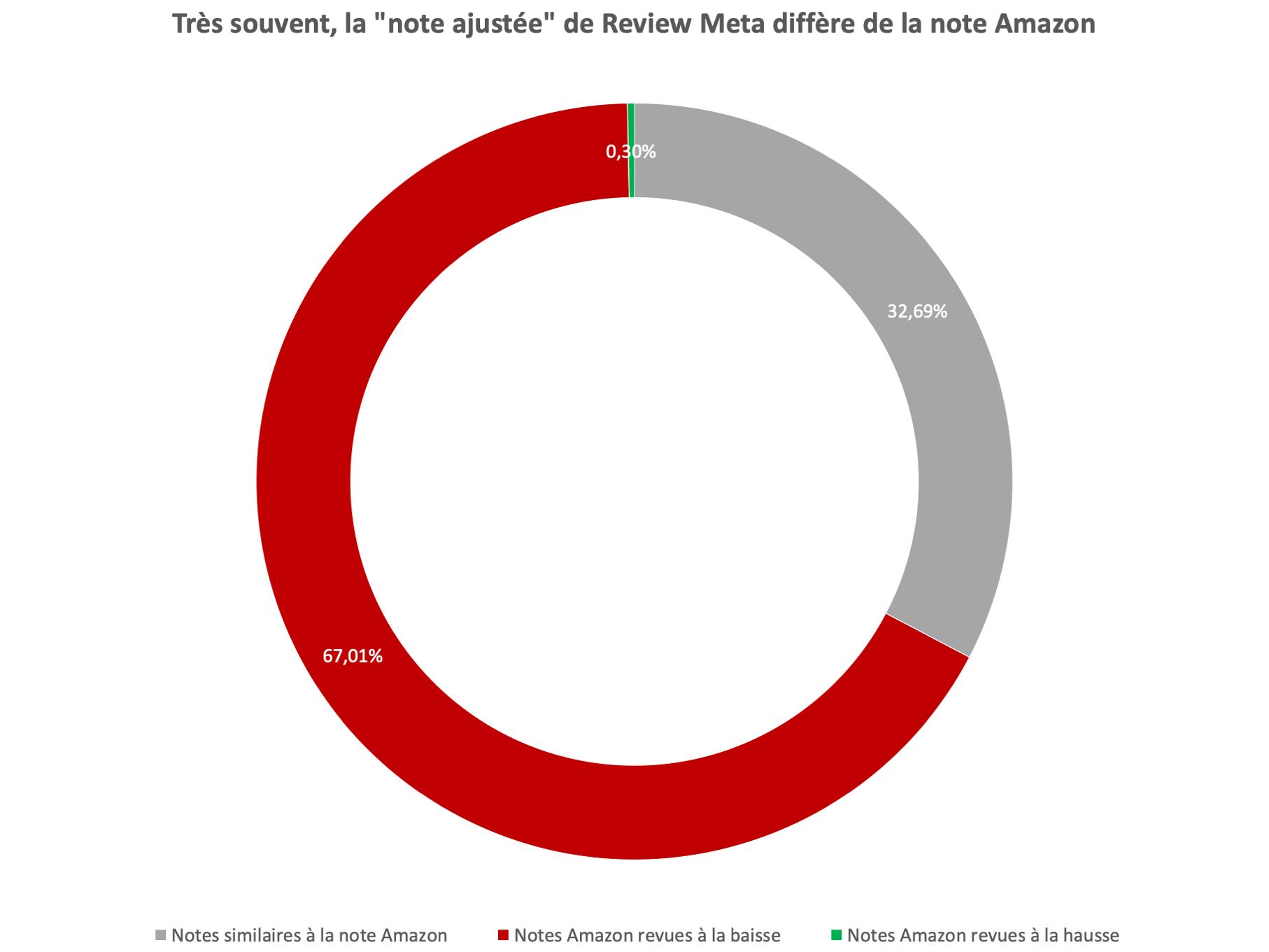 Adjusted_vs_Amazon-Rating_fr.png