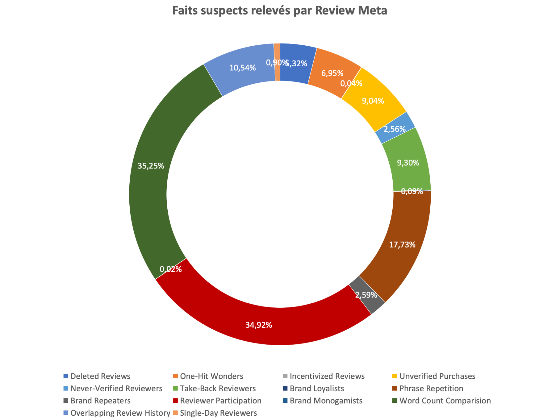 357321 faits%20suspects%20releve%cc%81s%20par%20review%20meta%20 589c49 original 1592817668