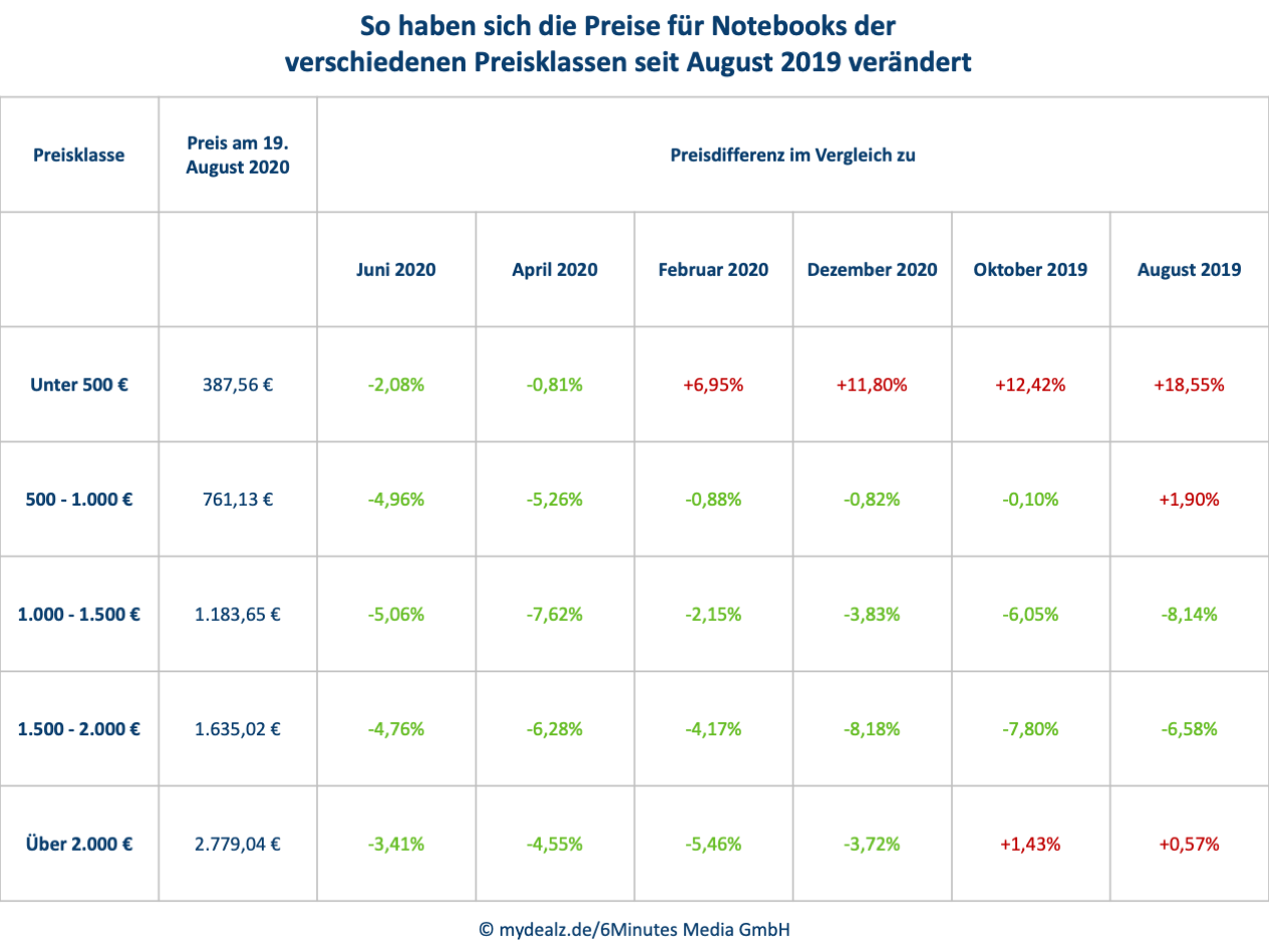Preise_Notebooks_Tabelle.png