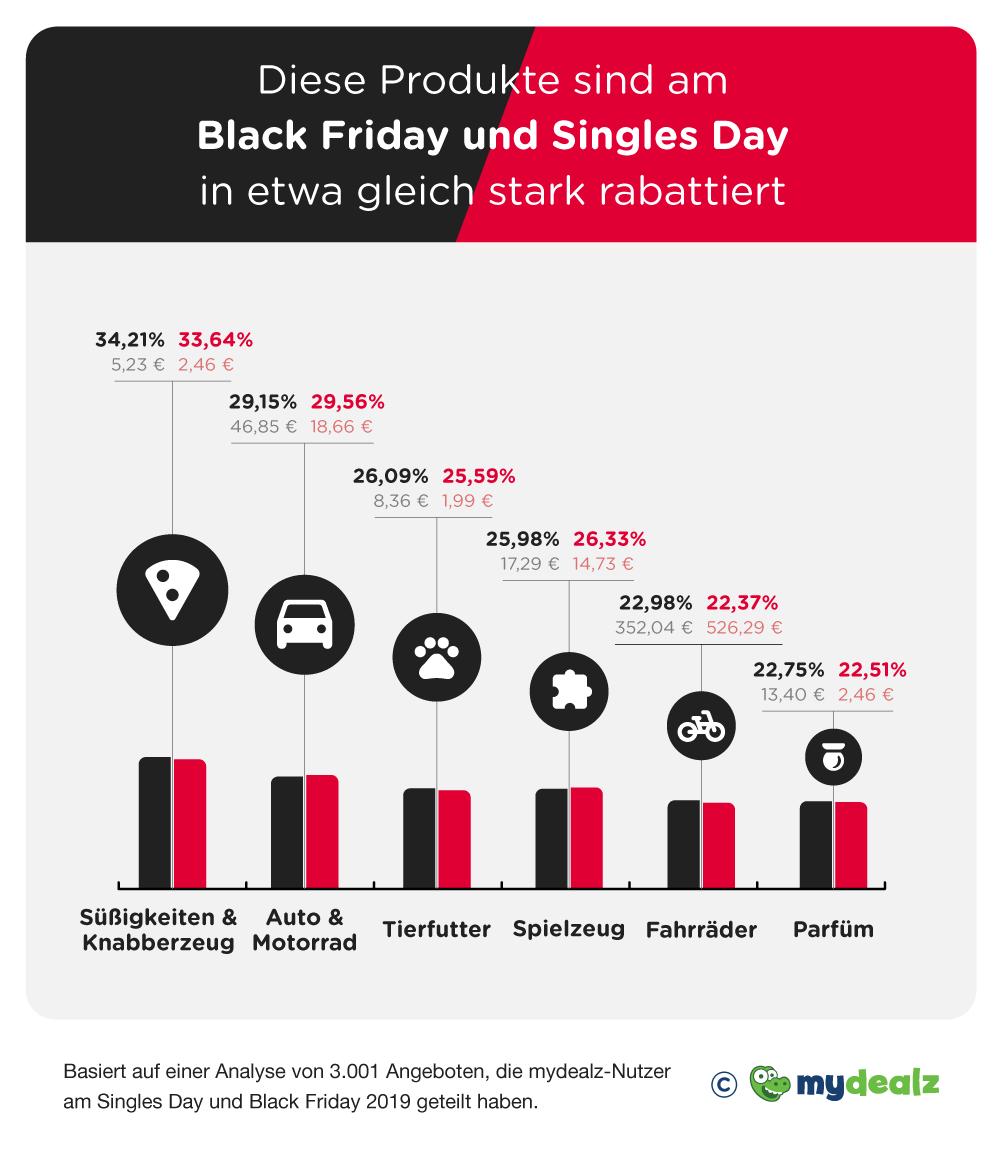 368022 infografik ersparnisse singles day black friday de bf und sd 3a6c48 original 1602672442