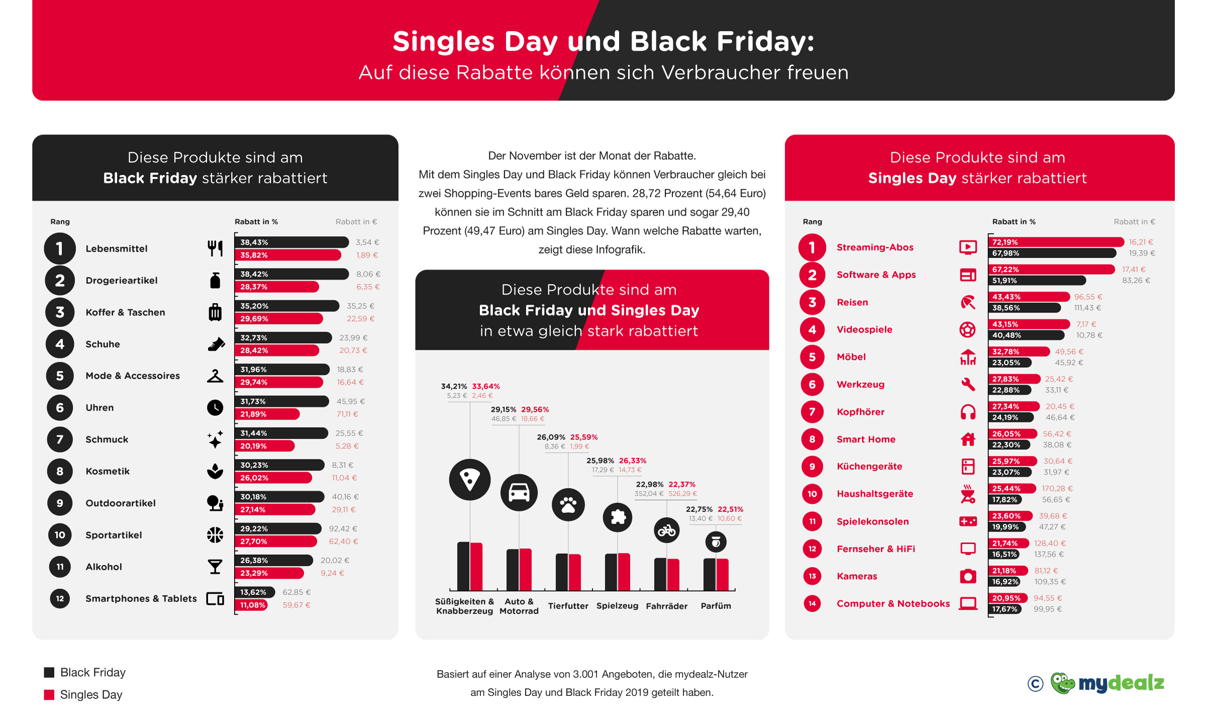 369500 infografik%20ersparnisse%20am%20black%20friday%20und%20cyber%20monday%20gesamt c0bd7f original 1604420322