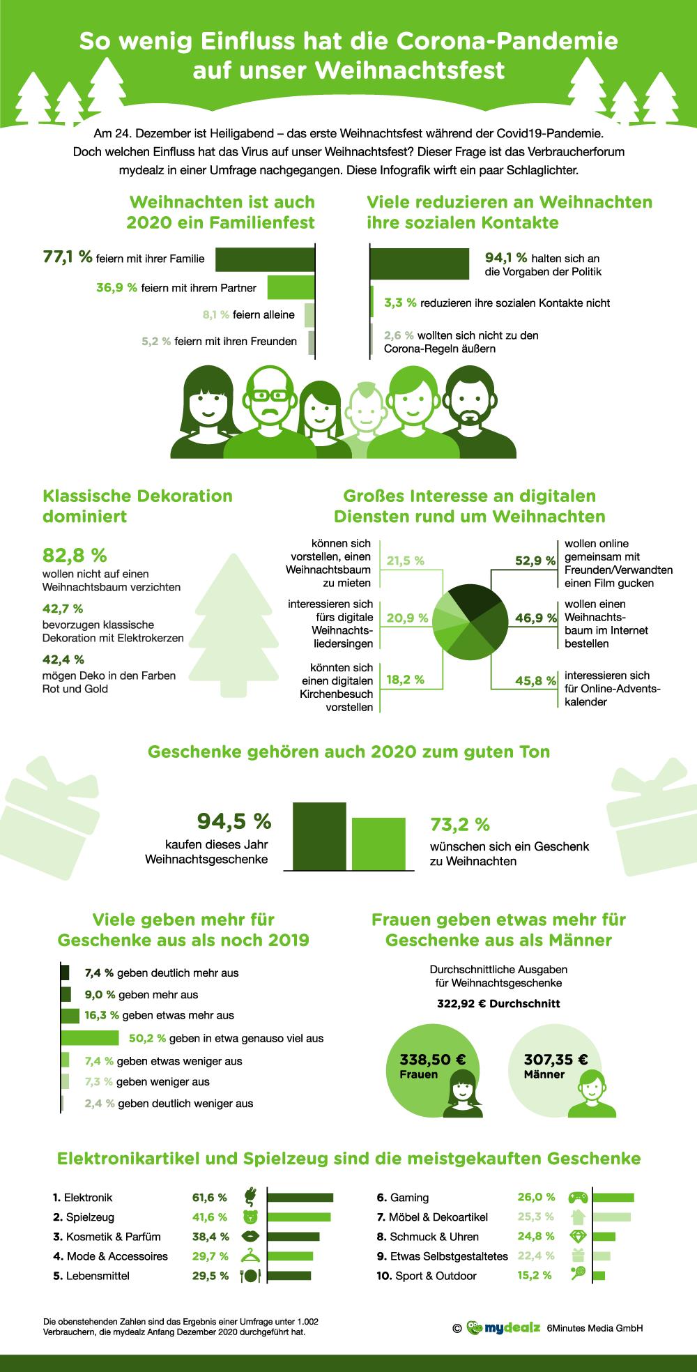 Xmas-infographic-DE.png