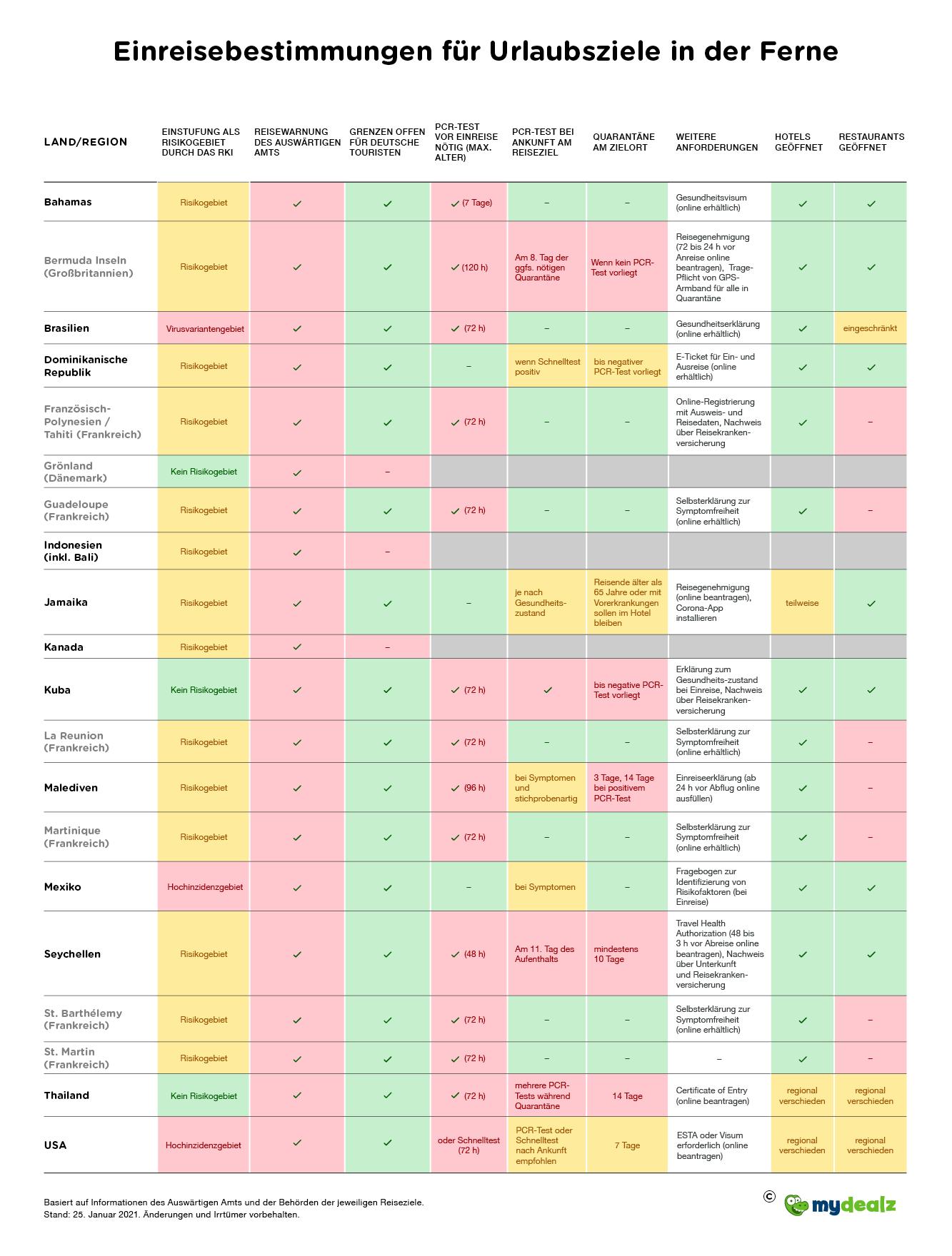Infografik_Einreisebestimmungen_Fernstrecke.png