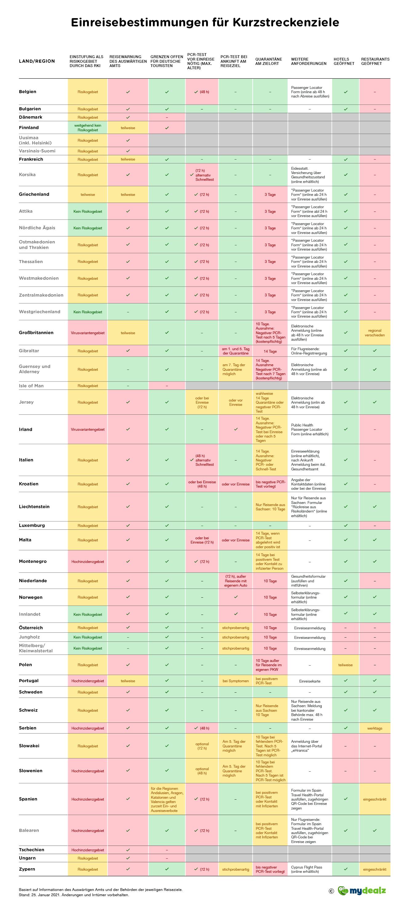 Infografik_Einreisebestimmungen_Kurzstrecke.png