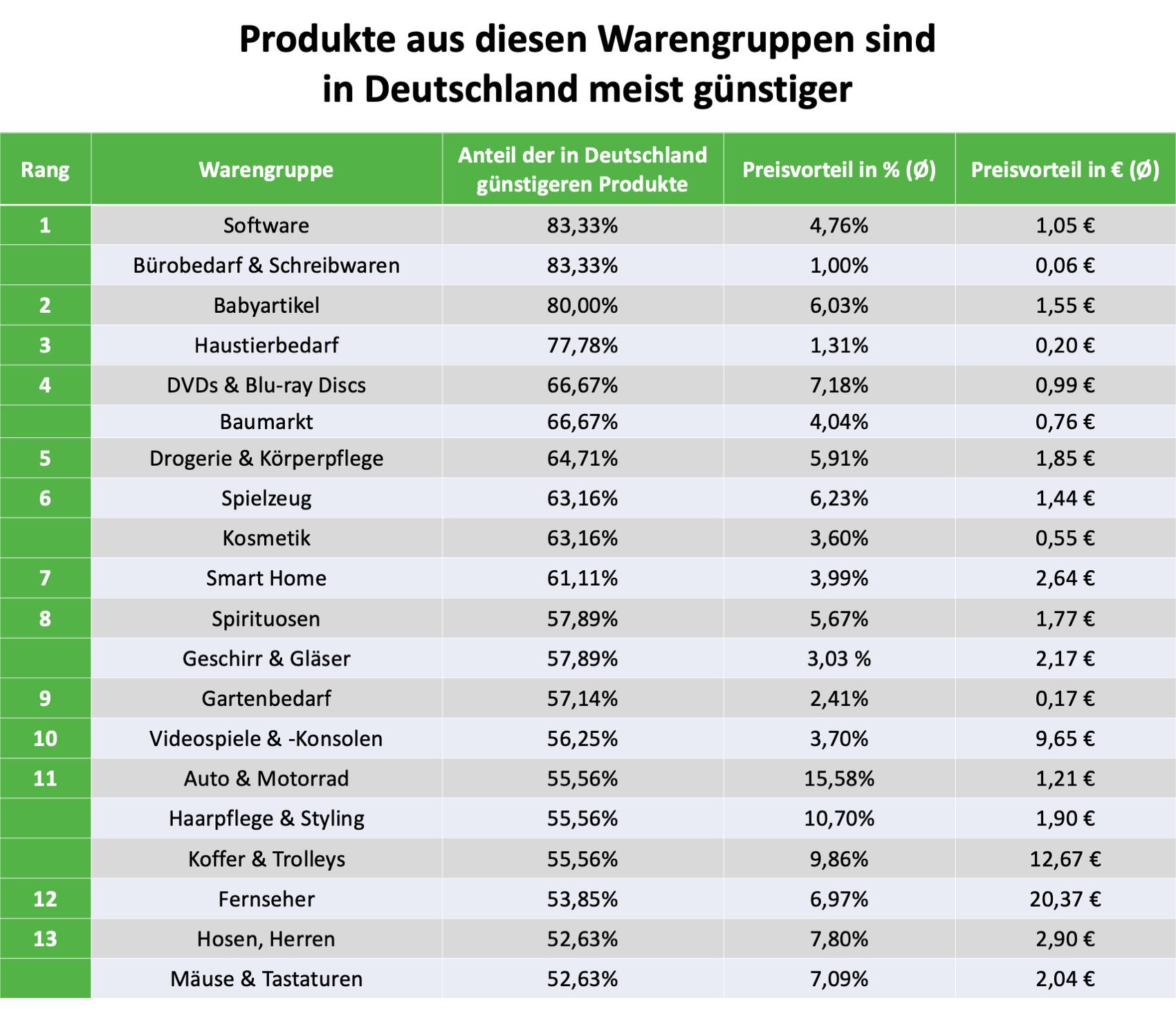 Produkte_teurer.png