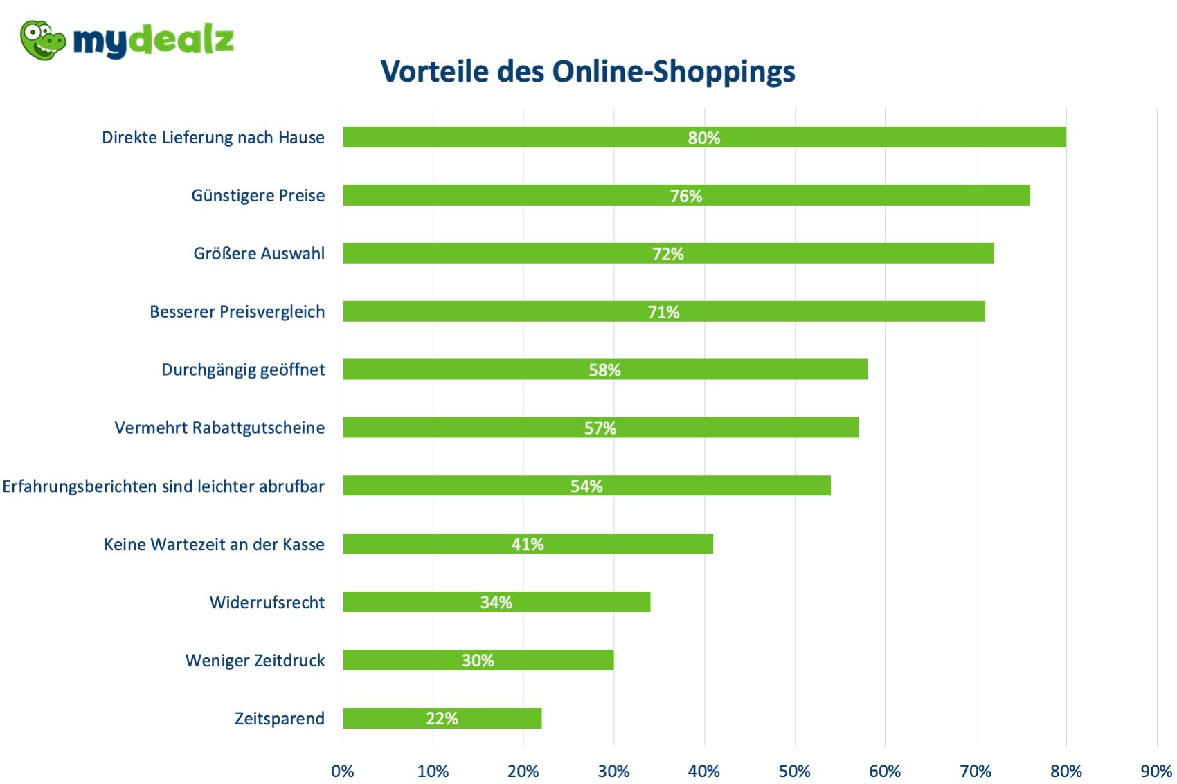Vorteile_Online-Shopping.png