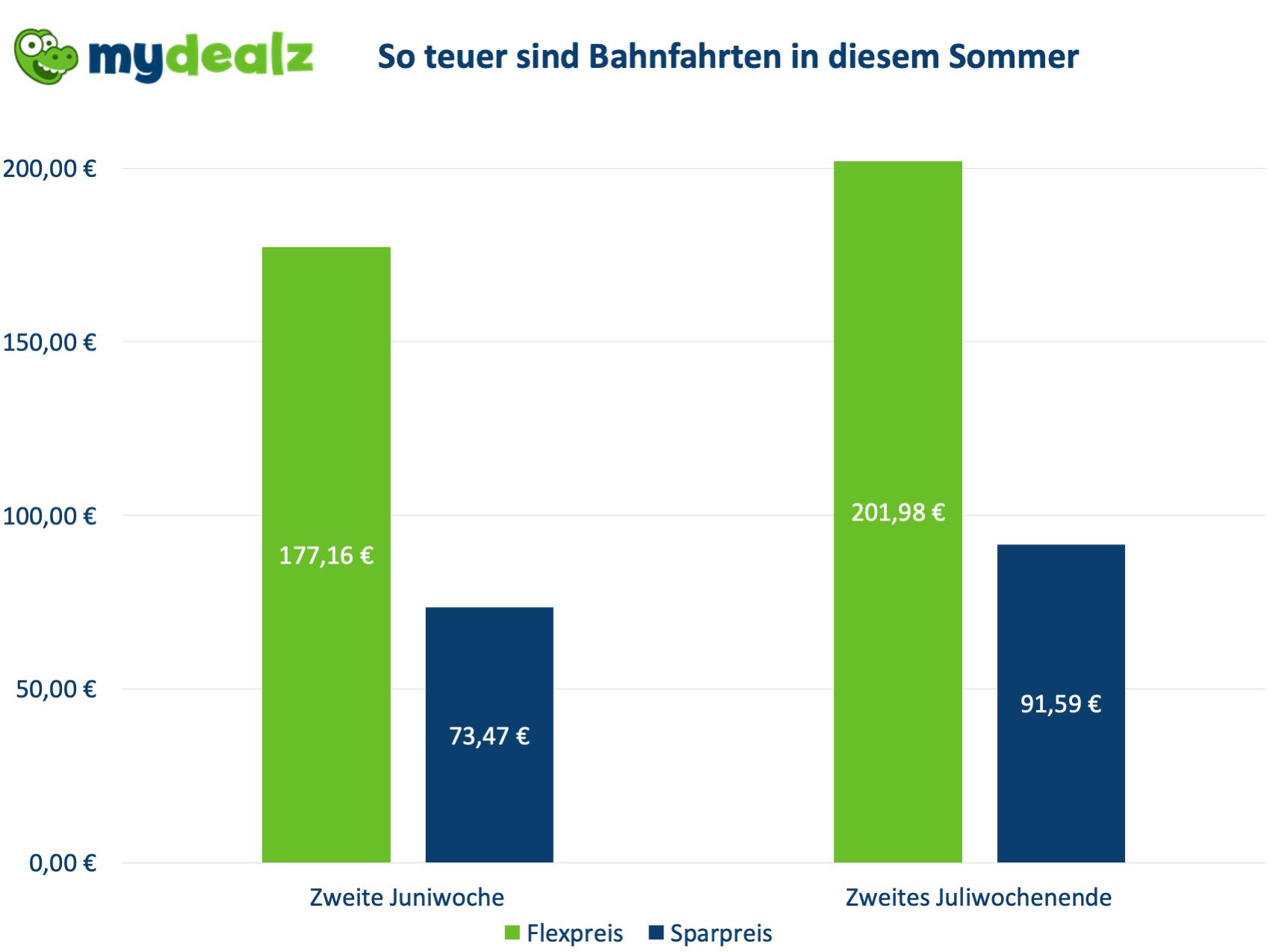 Sommer_2021_vs_2020.png