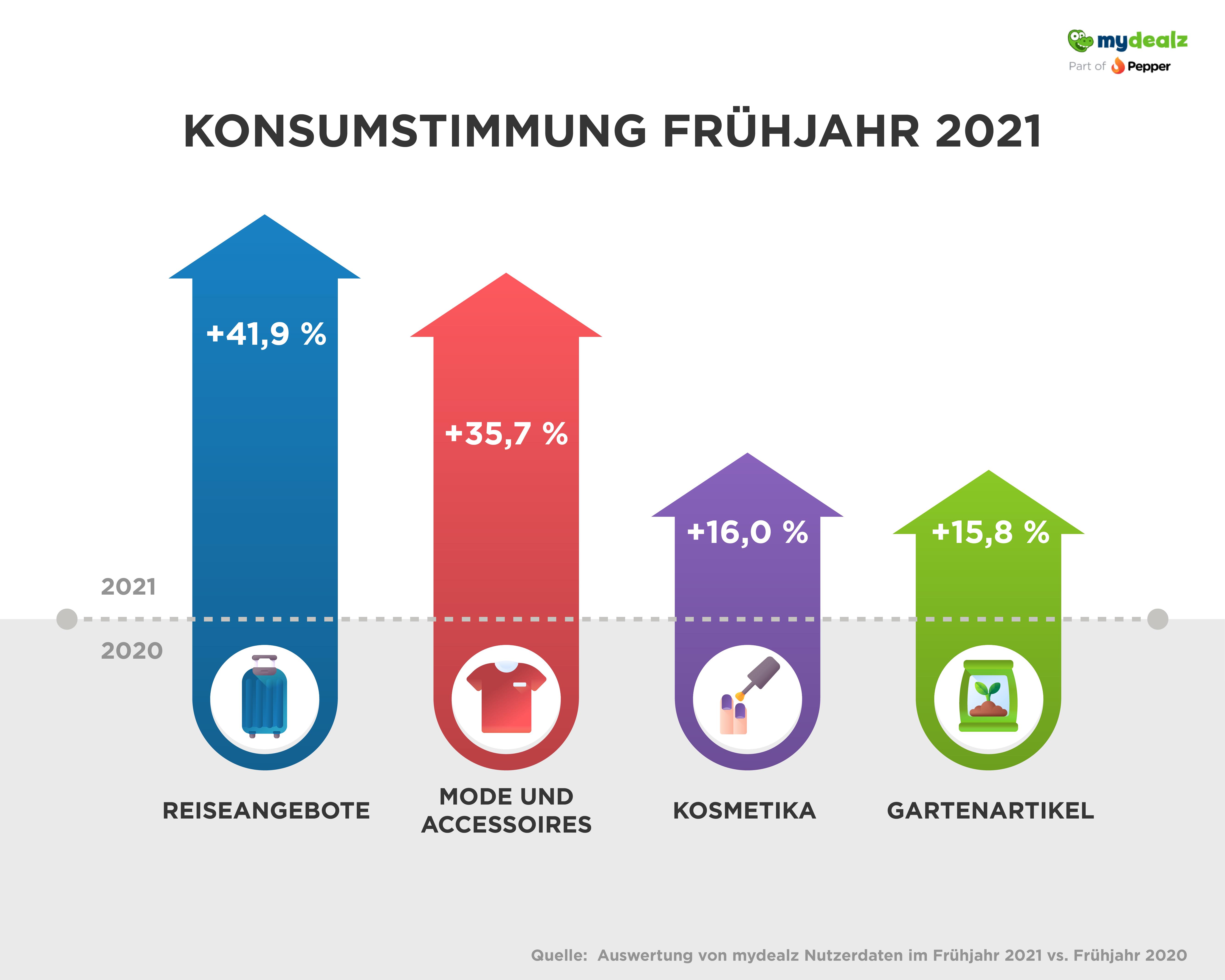 Konsumstimmung_Branchen_Sommer2021_Zeichenfläche 1.png