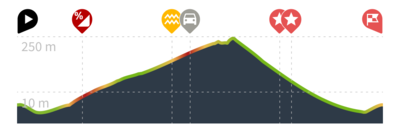 Elevation profile example (1)