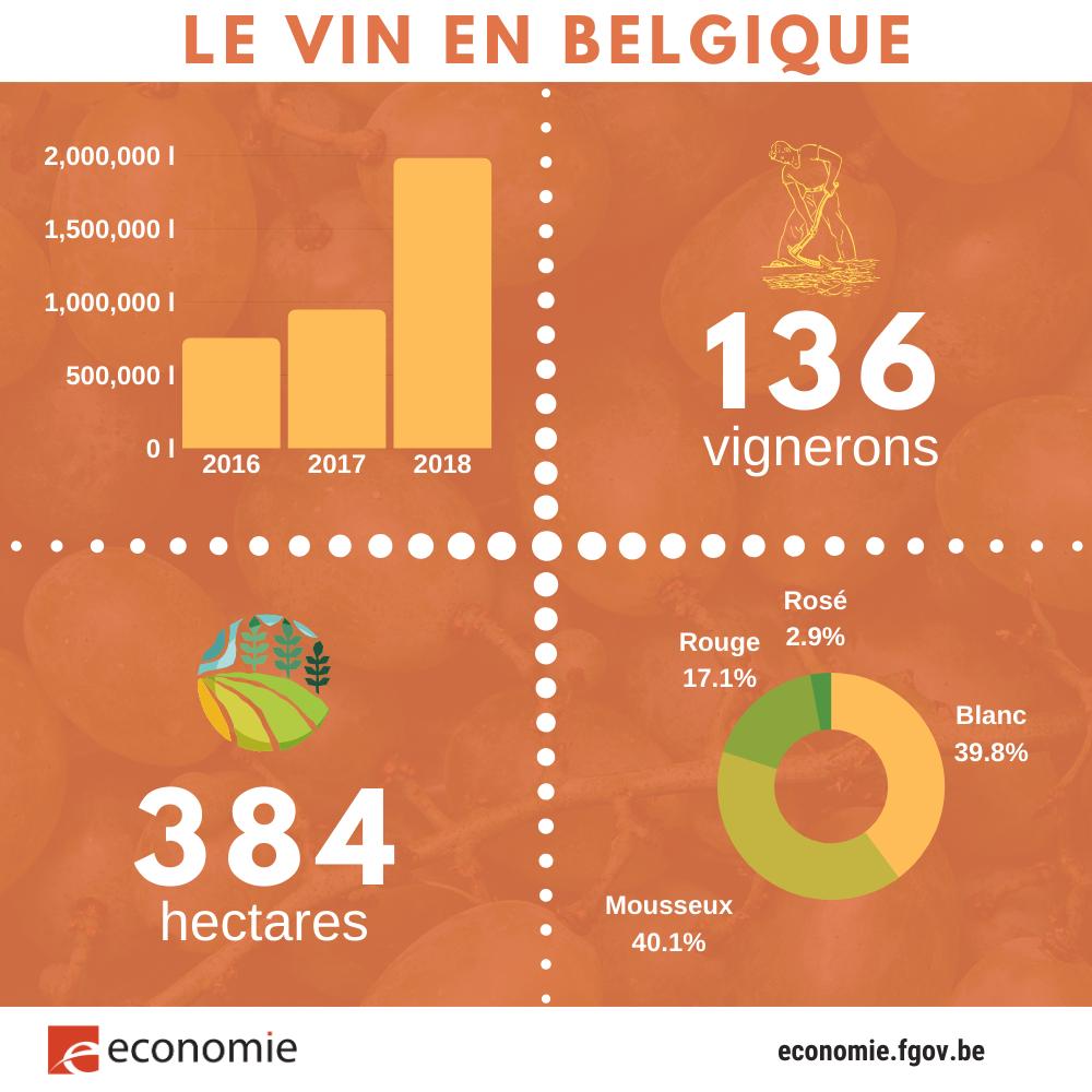341227 vin%20belge%202018%20fr 757356 large 1577113839