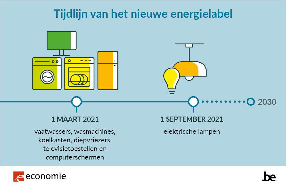 379154 242 20 infographic timeline nl c4fecb large 1613404429