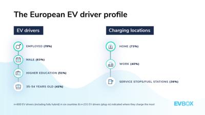 EVBox Mobility Monitor: The European EV driver profile
