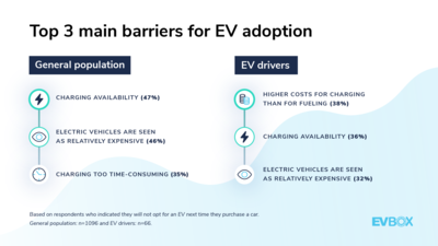 EVBox Mobility Monitor: Top 3 main barriers for EV adoption