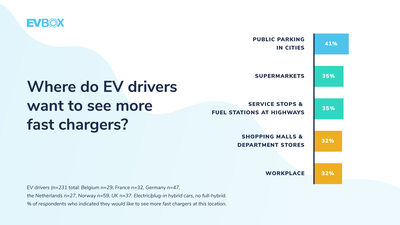 EVBox Mobility Monitor — Where do EV drivers want to see more fast chargers?