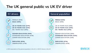 EVBox Mobility Monitor — UK — EV driver profile