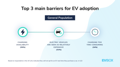 EVBox Mobility Monitor — UK — Top 3 main barriers for EV adoption