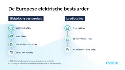 EVBox Mobility Monitor — European EV driver profile