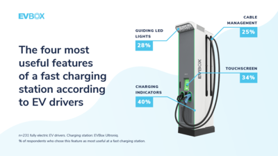 EVBox Mobility Monitor fast charging features
