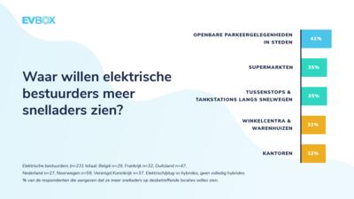 EVBox Mobility Monitor: Waar willen elektrische bestuurder meer snelladers zien?