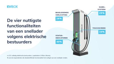 EVBox Mobility Monitor: De vier nuttigste functionaliteiten van een snellader volgens elektrische bestuurders