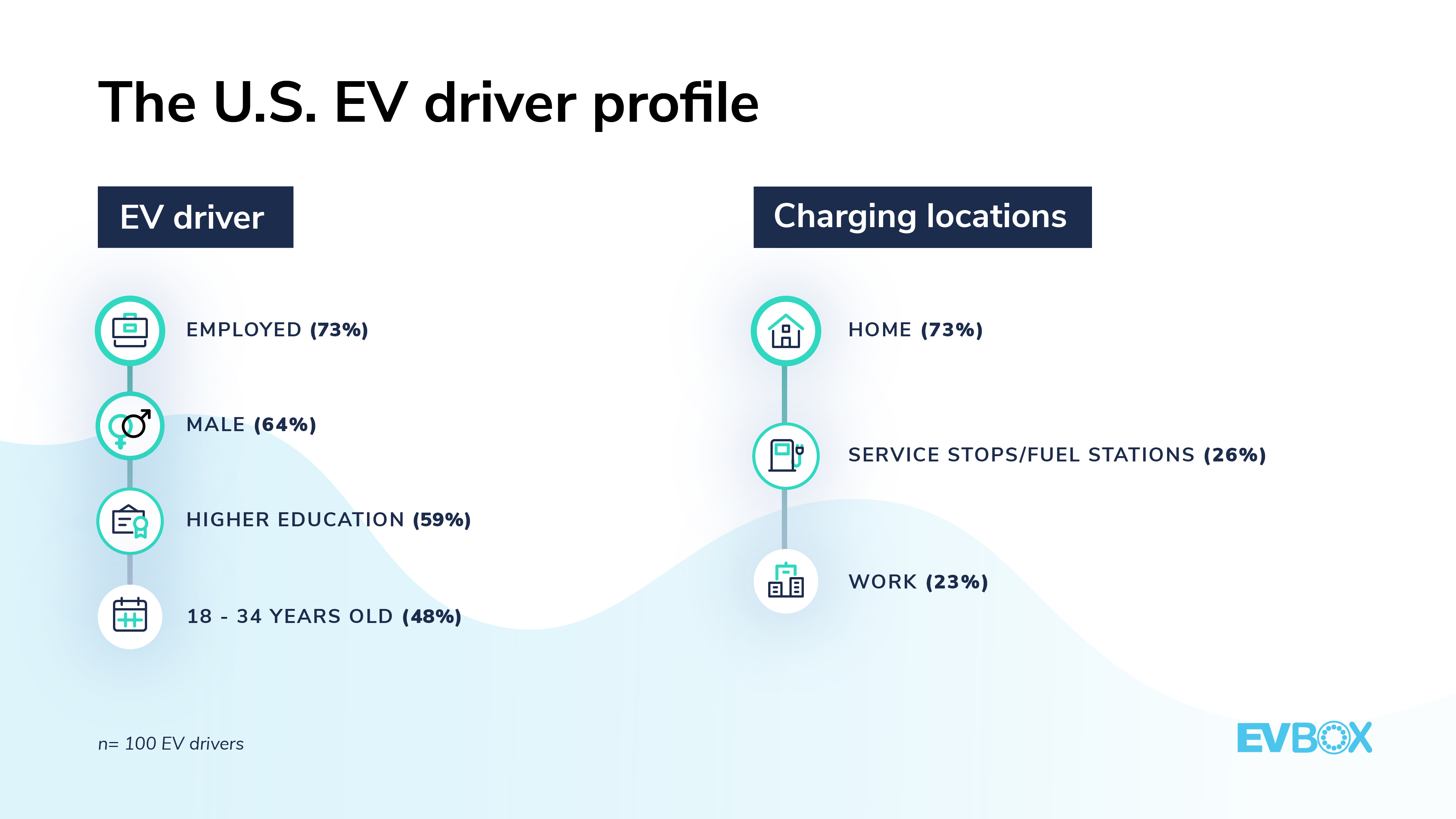 EVBox Mobility Monitor_US_EV driver profile