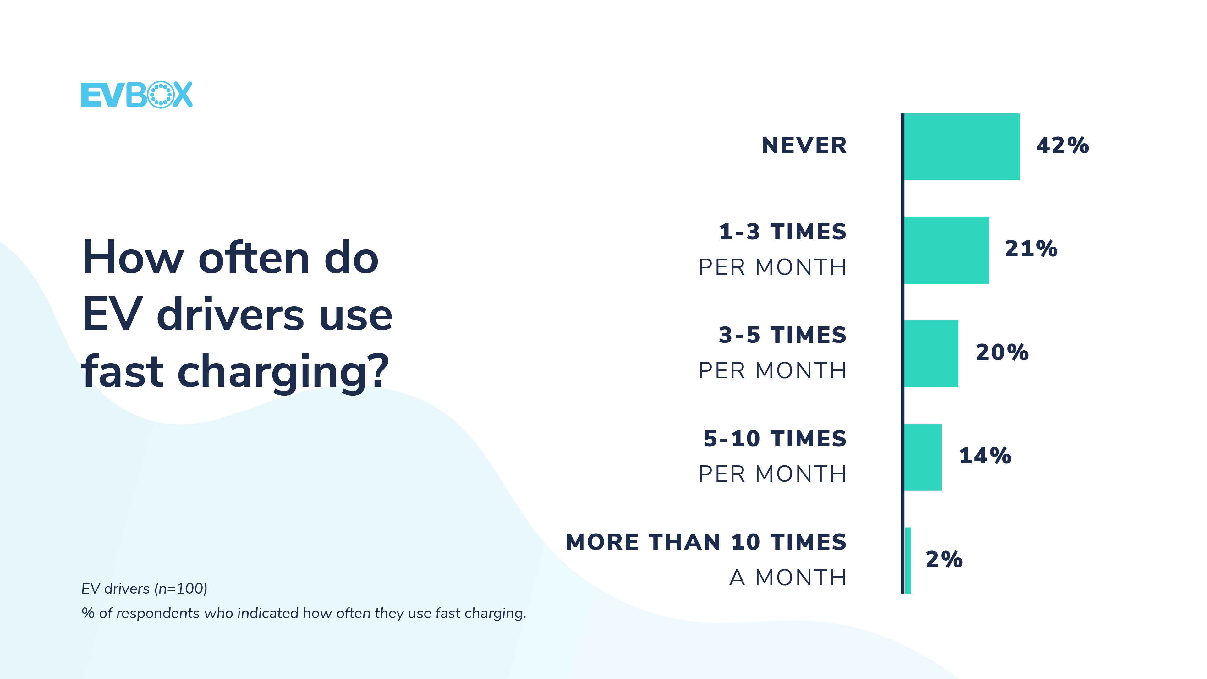 Fast charging usage