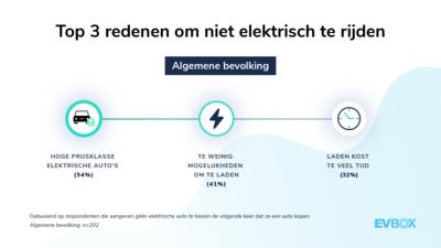 EVBox Mobility Monitor: Top 3 redenen om niet elektrisch te rijden (NL)