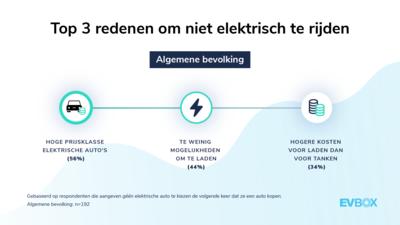 EVBox Mobility Monitor: Top 3 redenen om niet elektrisch te rijden (BE)