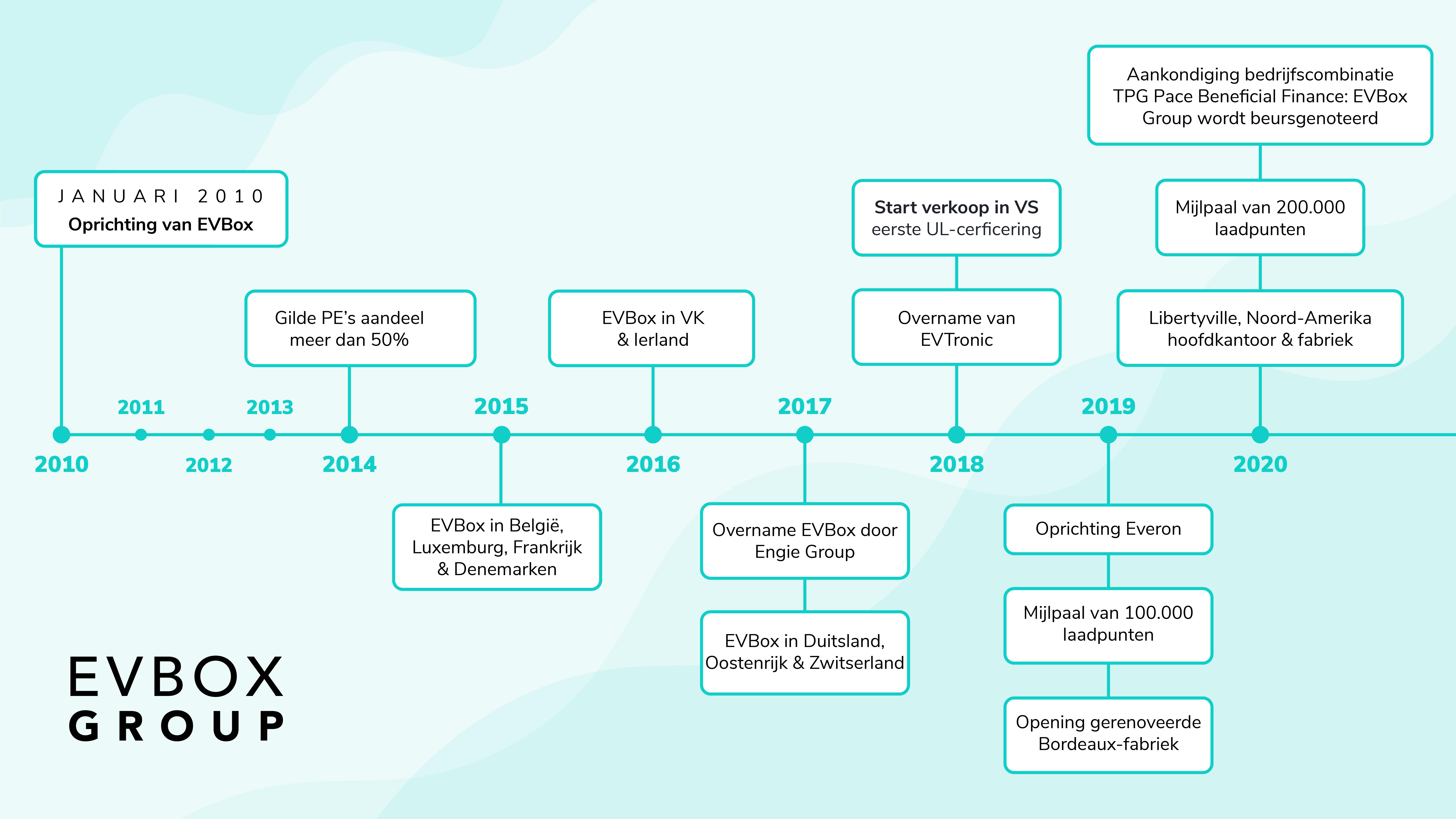 EVBox Group - 10 jaar hoogtepunten