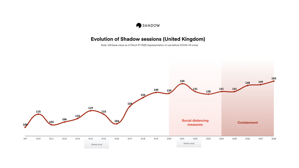 351229 evolution%20of%20shadow%20sessions%20in%20the%20uk c786bd large 1585900554