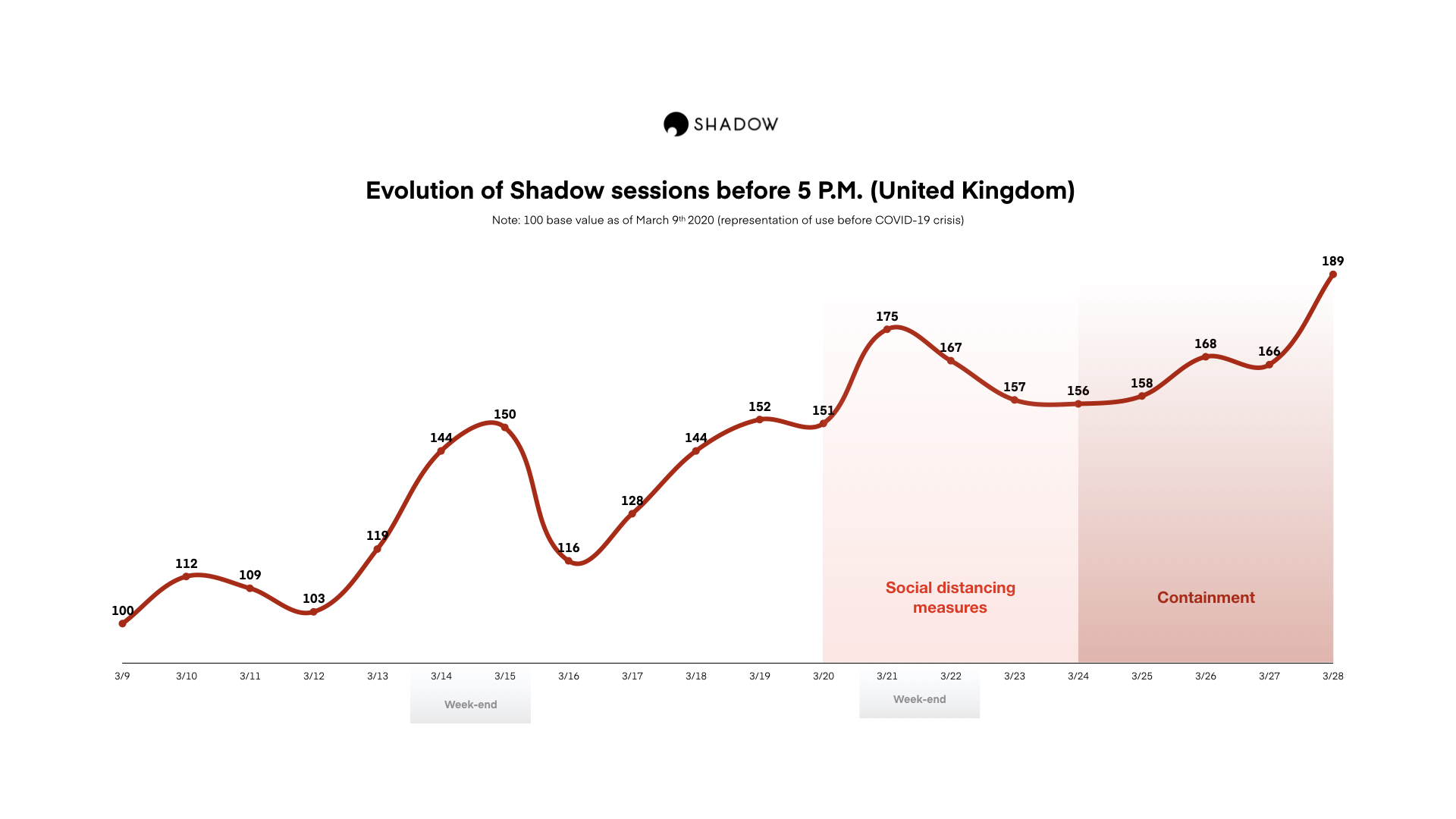 351230 evolution%20of%20shadow%20sessions%20before%205pm%20in%20the%20uk 6d53bb original 1585900600
