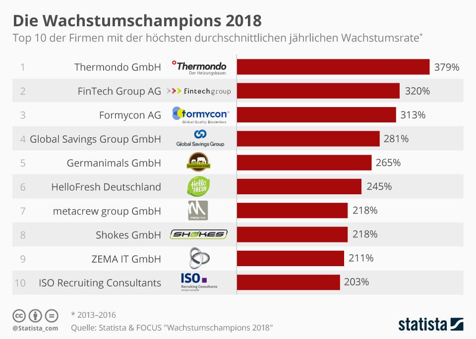 276968 infografik 11652 statista focus wachstumschampions 2018 n 0f68f3 original 1522860563