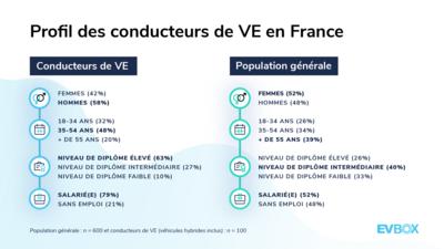 Profil des conducteurs de VE en France — Baromètre EVBox de la Mobilité