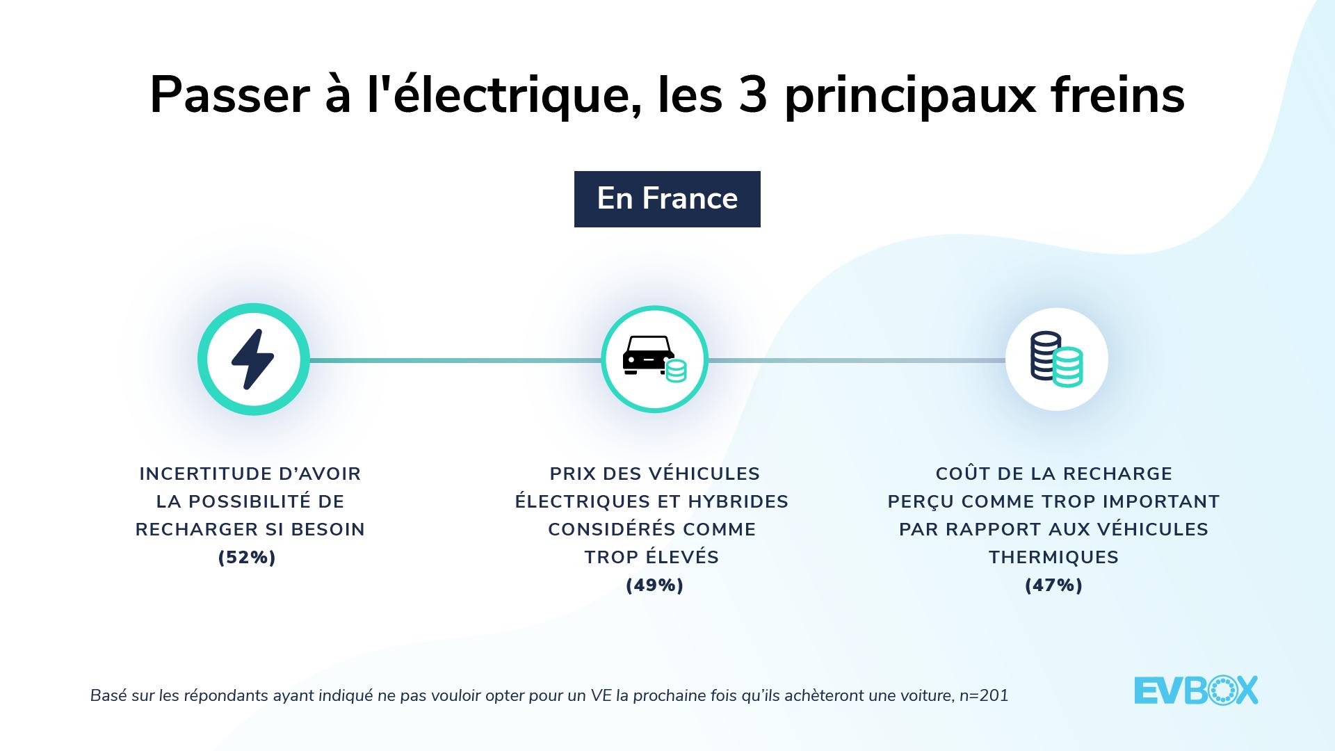 Passer à l'électrique, les 3 principaux freins — Baromètre EVBox de la Mobilité