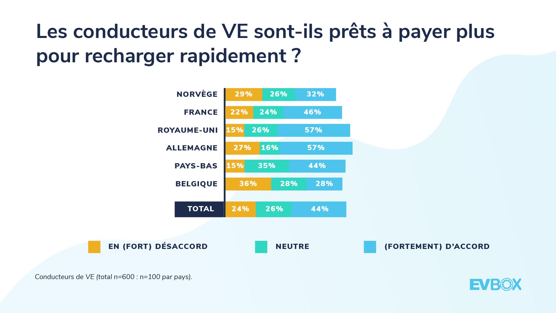 Les conducteurs de VE sont prêts à payer plus pour recharger rapidement.png