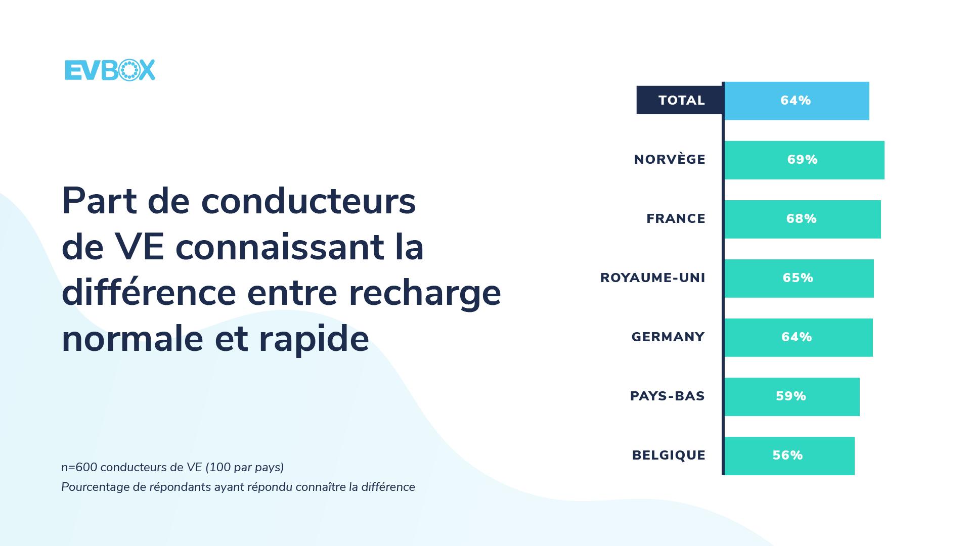 Les conducteurs français connaissent la différence entre recharge normale et rapide.png
