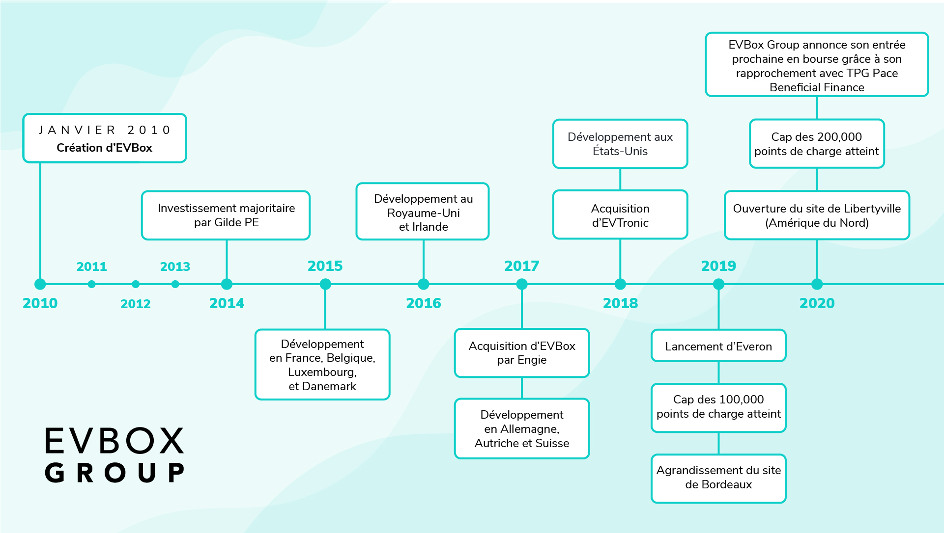Chronologie des 10 ans d'EVBox.jpg