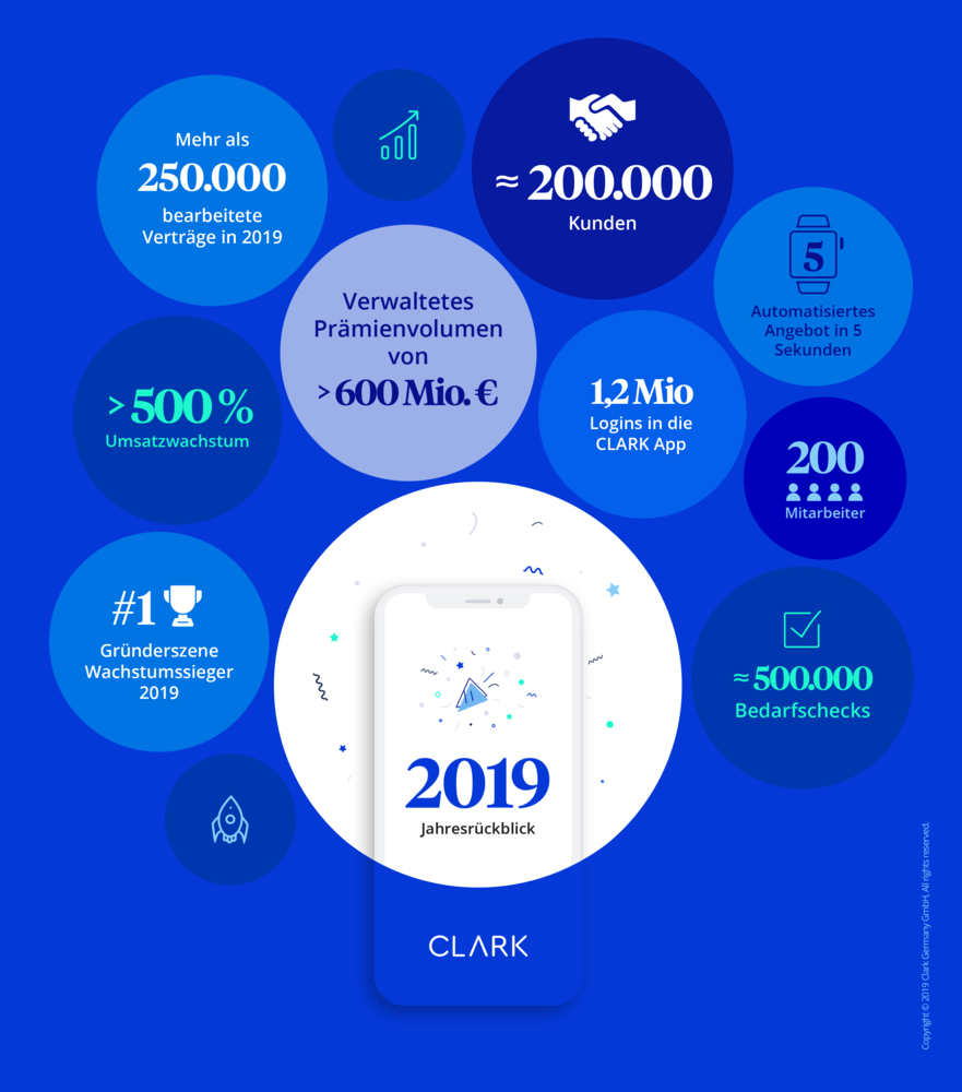 340885 clark%202019%20jahresru%cc%88ckblick 0d56d5 large 1576680480