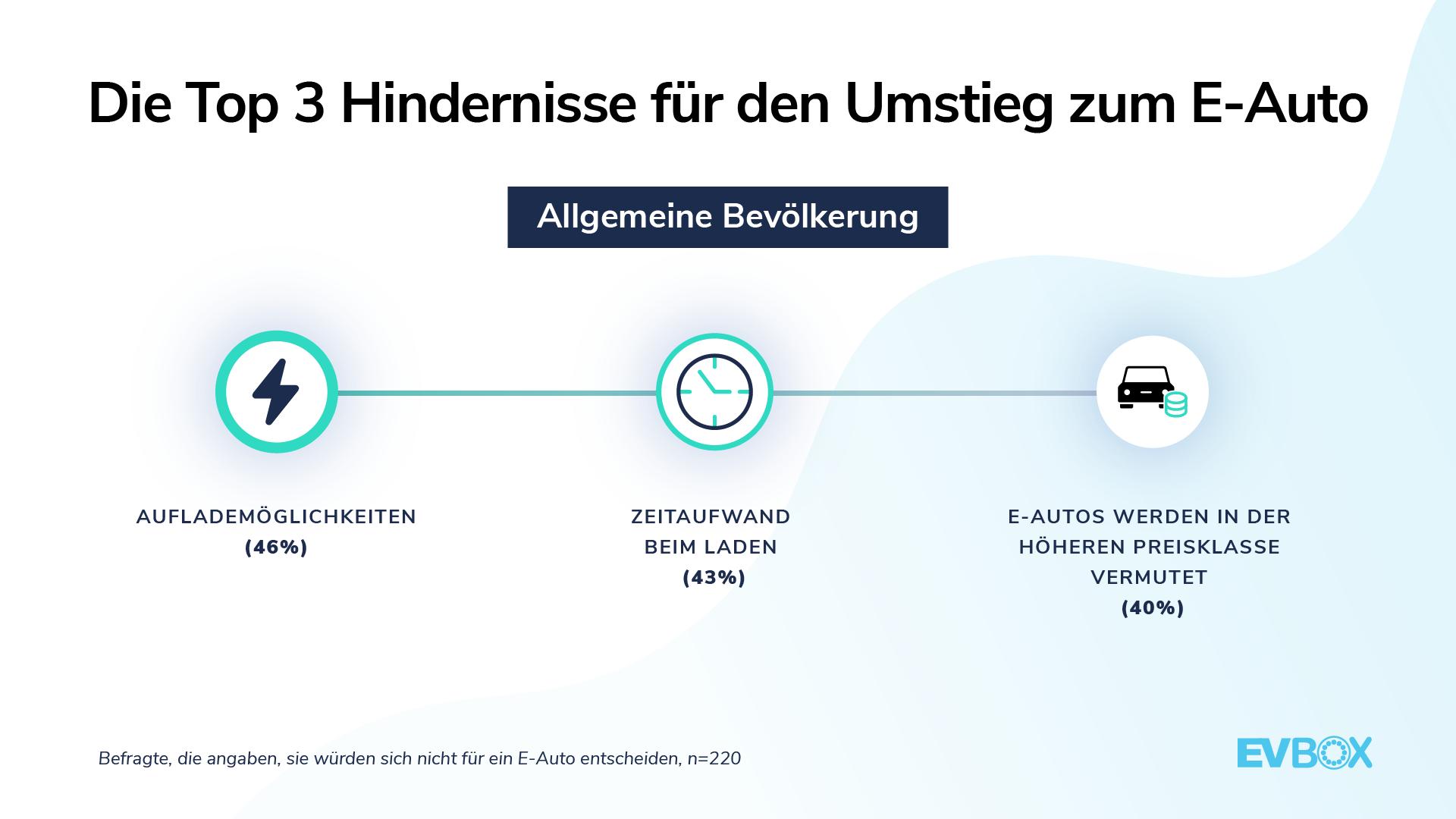 EVBox Mobility Monitor: Top 3 Haupthindernisse für den Umstieg zum E-Auto