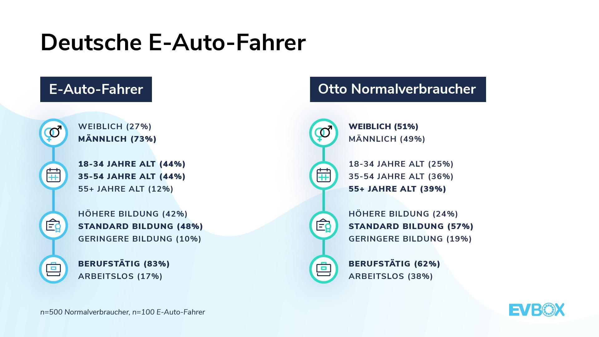 EVBox Mobility Monitor: Deutsche E-Auto-Fahrer